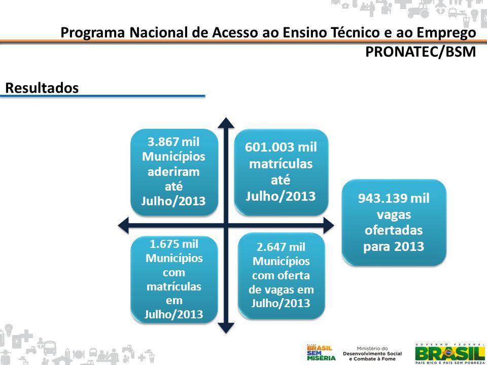 Programa Nacional de Acesso ao Ensino Técnico e ao Emprego PRONATEC/BSM Meta 1 milhão de matrículas até 2014