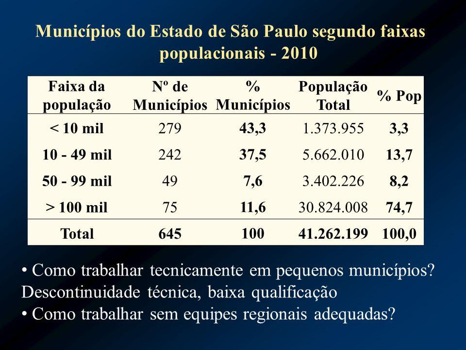 Municípios do Estado de São Paulo segundo faixas populacionais - 2010 Faixa da população Nº de Municípios % Municípios População Total % Pop < 10 mil