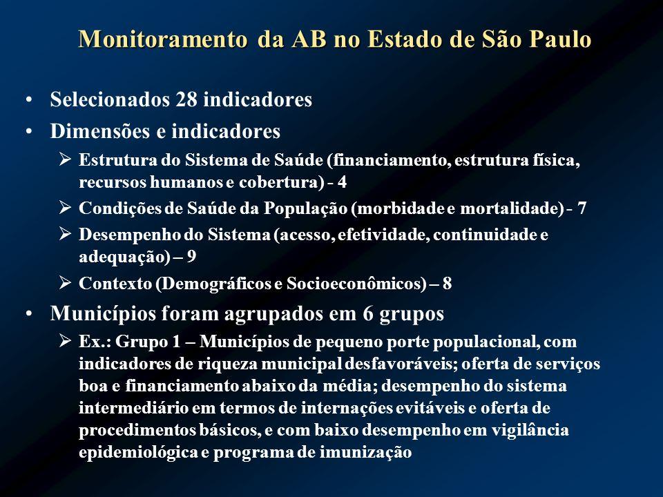 Monitoramento da AB no Estado de São Paulo Selecionados 28 indicadores Dimensões e indicadores Estrutura do Sistema de Saúde (financiamento, estrutura