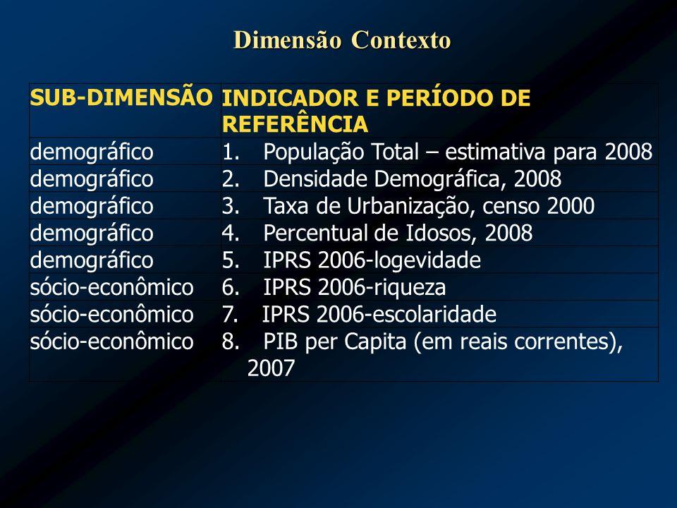 SUB-DIMENSÃO INDICADOR E PERÍODO DE REFERÊNCIA demográfico 1. População Total – estimativa para 2008 demográfico 2. Densidade Demográfica, 2008 demogr