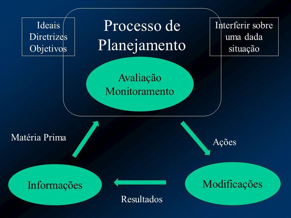 Avaliação Monitoramento Processo de Planejamento Informações Modificações Matéria Prima Ações Resultados Interferir sobre uma dada situação Ideais Dir