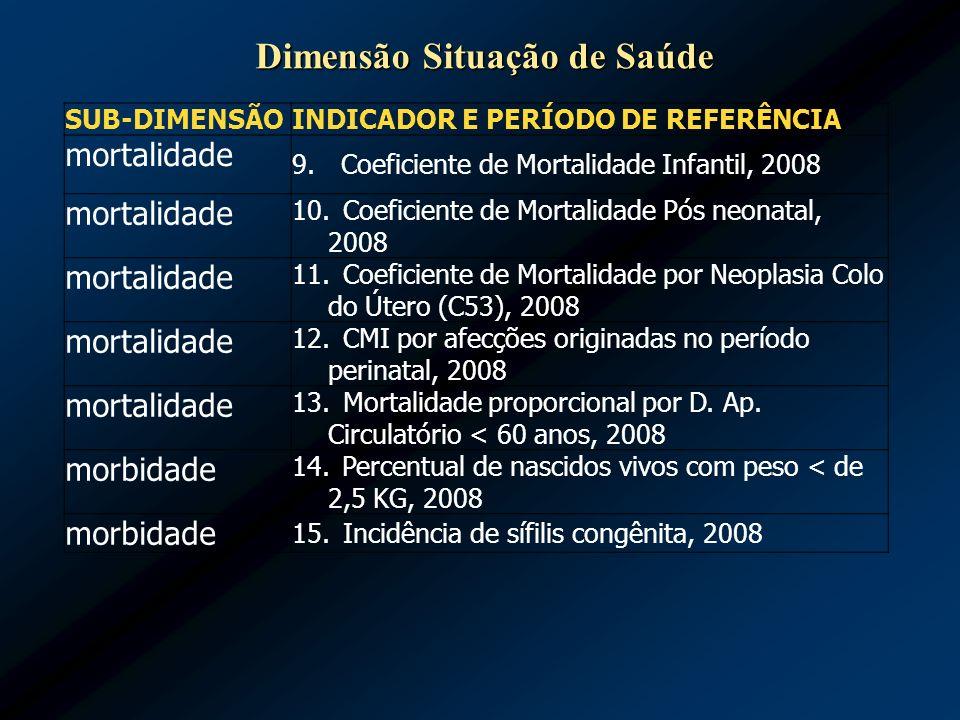 SUB-DIMENSÃO INDICADOR E PERÍODO DE REFERÊNCIA mortalidade 9. Coeficiente de Mortalidade Infantil, 2008 mortalidade 10. Coeficiente de Mortalidade Pós