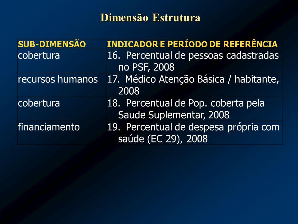 SUB-DIMENSÃO INDICADOR E PERÍODO DE REFERÊNCIA cobertura 16. Percentual de pessoas cadastradas no PSF, 2008 recursos humanos 17. Médico Atenção Básica