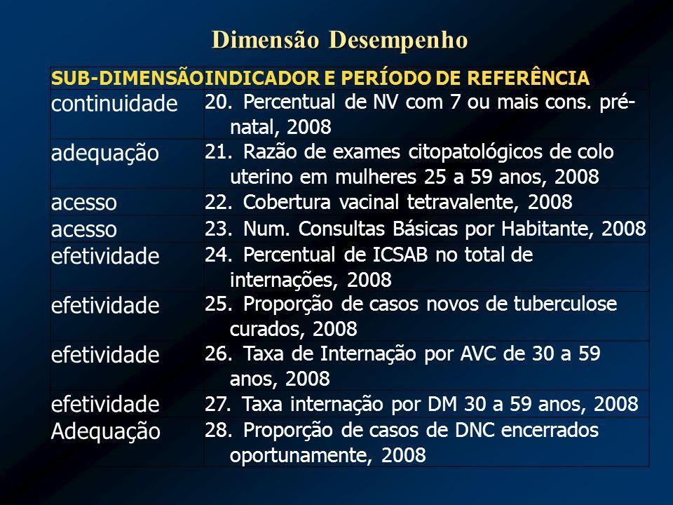 SUB-DIMENSÃO INDICADOR E PERÍODO DE REFERÊNCIA continuidade 20. Percentual de NV com 7 ou mais cons. pré- natal, 2008 adequação 21. Razão de exames ci