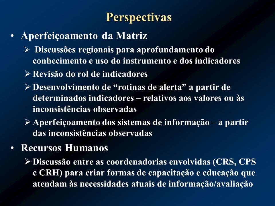 Perspectivas Aperfeiçoamento da Matriz Discussões regionais para aprofundamento do conhecimento e uso do instrumento e dos indicadores Revisão do rol