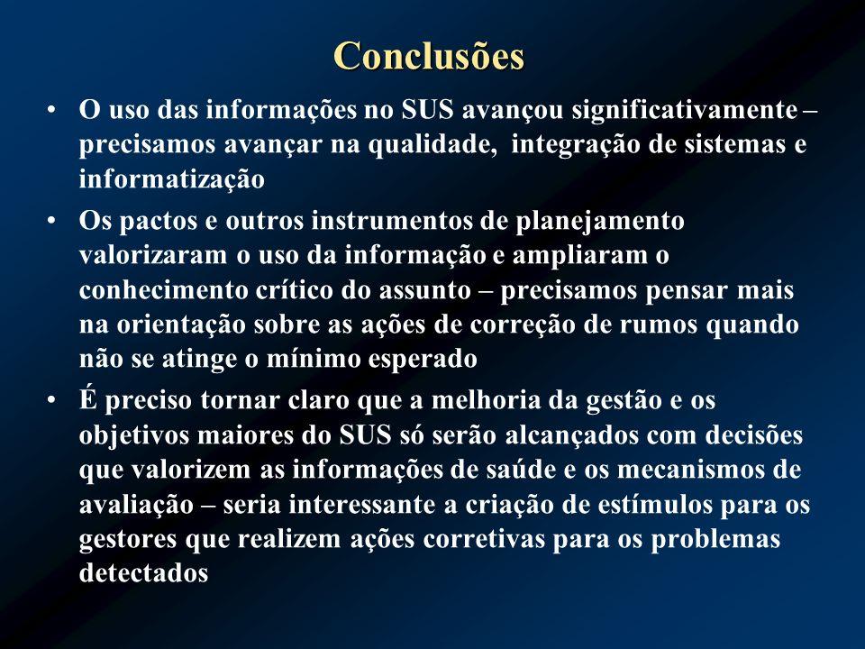 Conclusões O uso das informações no SUS avançou significativamente – precisamos avançar na qualidade, integração de sistemas e informatização Os pacto