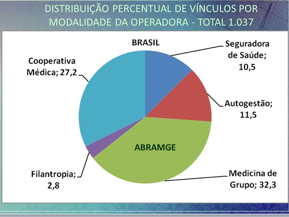 DISTRIBUIÇÃO PERCENTUAL DE VÍNCULOS POR MODALIDADE DA OPERADORA - TOTAL 1.037 ABRAMGE