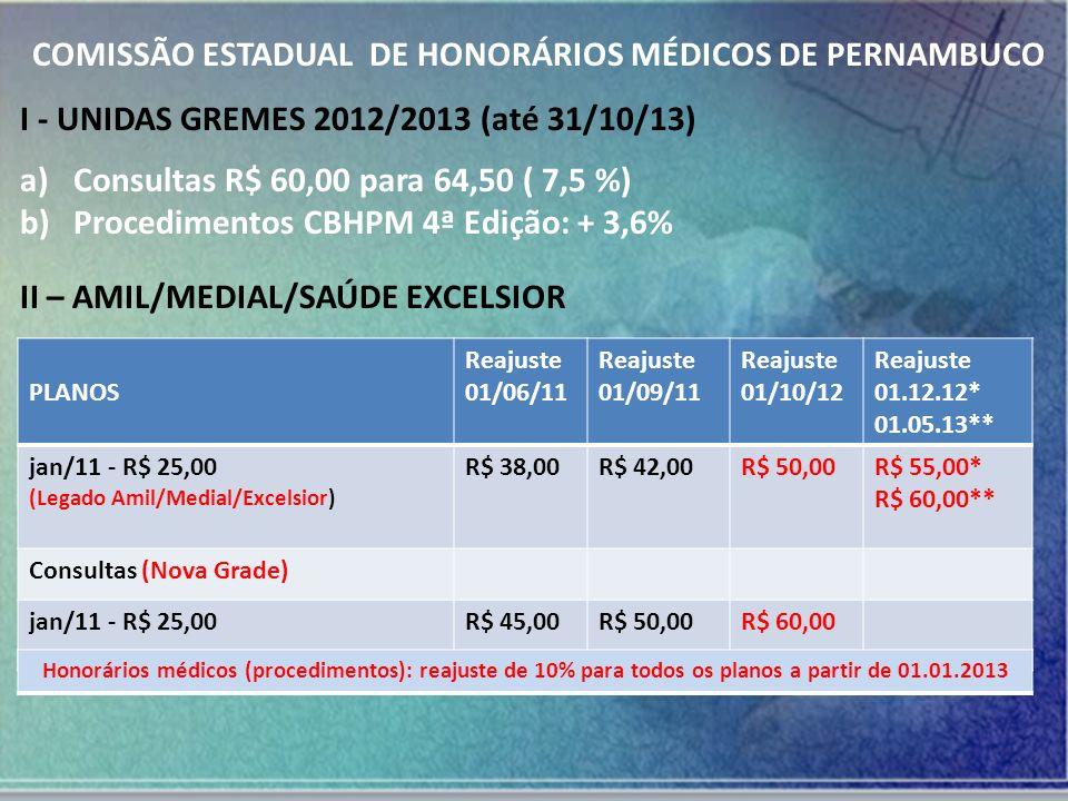 COMISSÃO ESTADUAL DE HONORÁRIOS MÉDICOS DE PERNAMBUCO III – VIVA SAÚDE A partir de 01/11/2012 de R$ 42,00 para R$ 46,20; Em 01/03/2013 R$ 50,00; Em 01/04/2013 R$ 60,00 CBHPM 4ª Edição (– 20%), considerando o porte 1A de R$ 8,00 e UCO de R$ 11,50