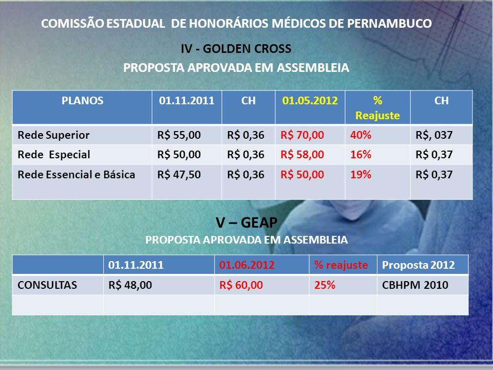 COMISSÃO ESTADUAL DE HONORÁRIOS MÉDICOS DE PERNAMBUCO VI – REAL SAÚDE / AMÉRICA SAÚDE* PlanosConsultaVigênciaConsultaVigência Plano Global Apartamento R$ 42,0001/04/12R$ 46,2001.11.12 CBHPM4ª EdiçãoRedutor: 20% *REAJUSTE DE 20% ANUAL, INDEPENDEMENTE DO PERCENTUAL DA ANS.