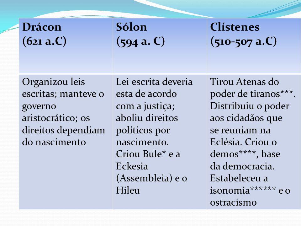 Drácon (621 a.C) Sólon (594 a. C) Clístenes (510-507 a.C) Organizou leis escritas; manteve o governo aristocrático; os direitos dependiam do nasciment
