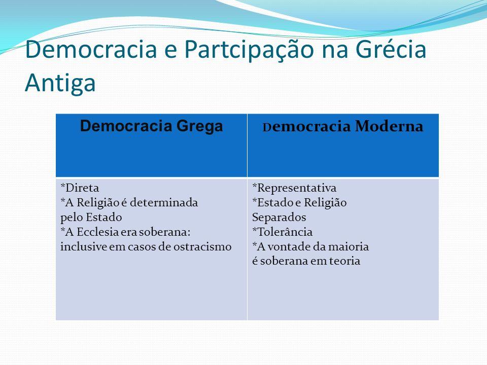 Democracia e Partcipação na Grécia Antiga Democracia Grega D emocracia Moderna *Direta *A Religião é determinada pelo Estado *A Ecclesia era soberana: