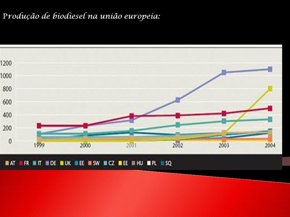 P rodução de biodiesel na união europeia: