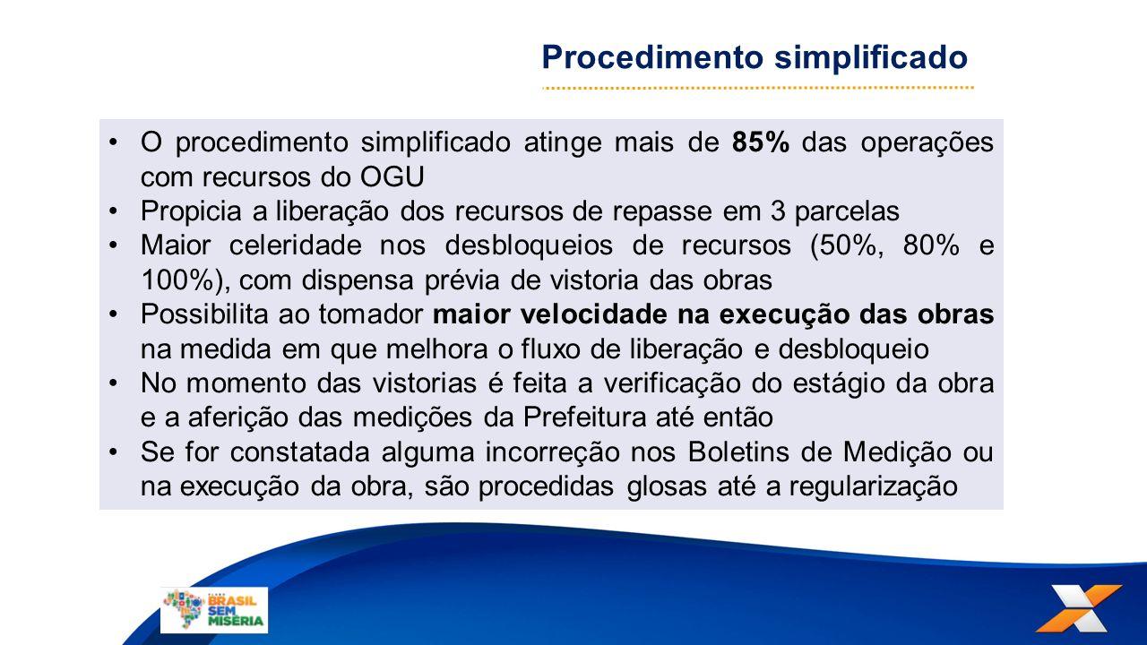 O procedimento simplificado atinge mais de 85% das operações com recursos do OGU Propicia a liberação dos recursos de repasse em 3 parcelas Maior cele