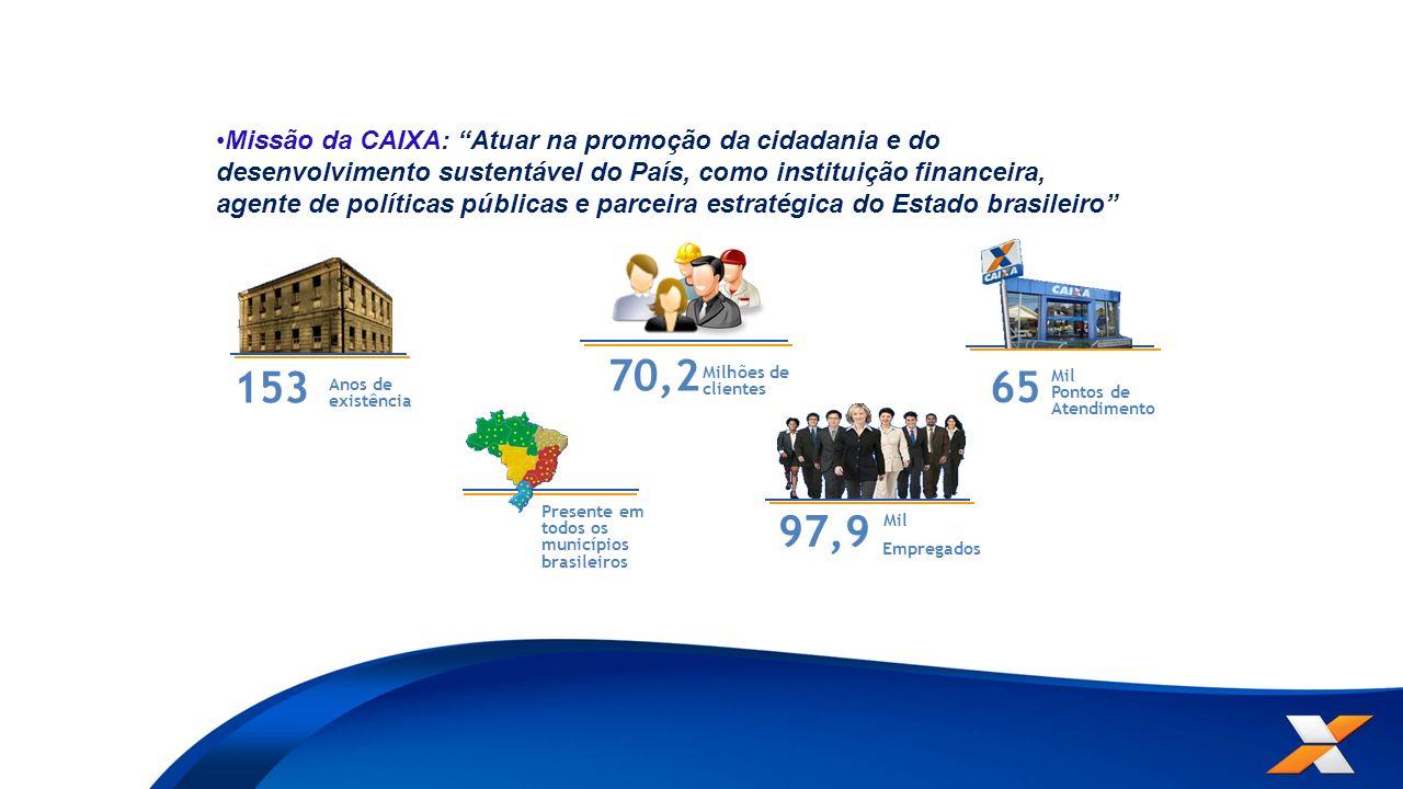 153 Anos de existência 65 Mil Pontos de Atendimento Presente em todos os municípios brasileiros Milhões de clientes 70,2 97,9 Empregados Mil Missão da CAIXA: Atuar na promoção da cidadania e do desenvolvimento sustentável do País, como instituição financeira, agente de políticas públicas e parceira estratégica do Estado brasileiro