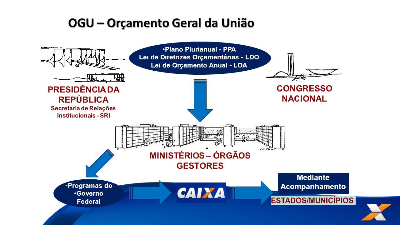 OGU – Orçamento Geral da União Plano Plurianual - PPA Lei de Diretrizes Orçamentárias - LDO Lei de Orçamento Anual - LOA Programas do Governo Federal