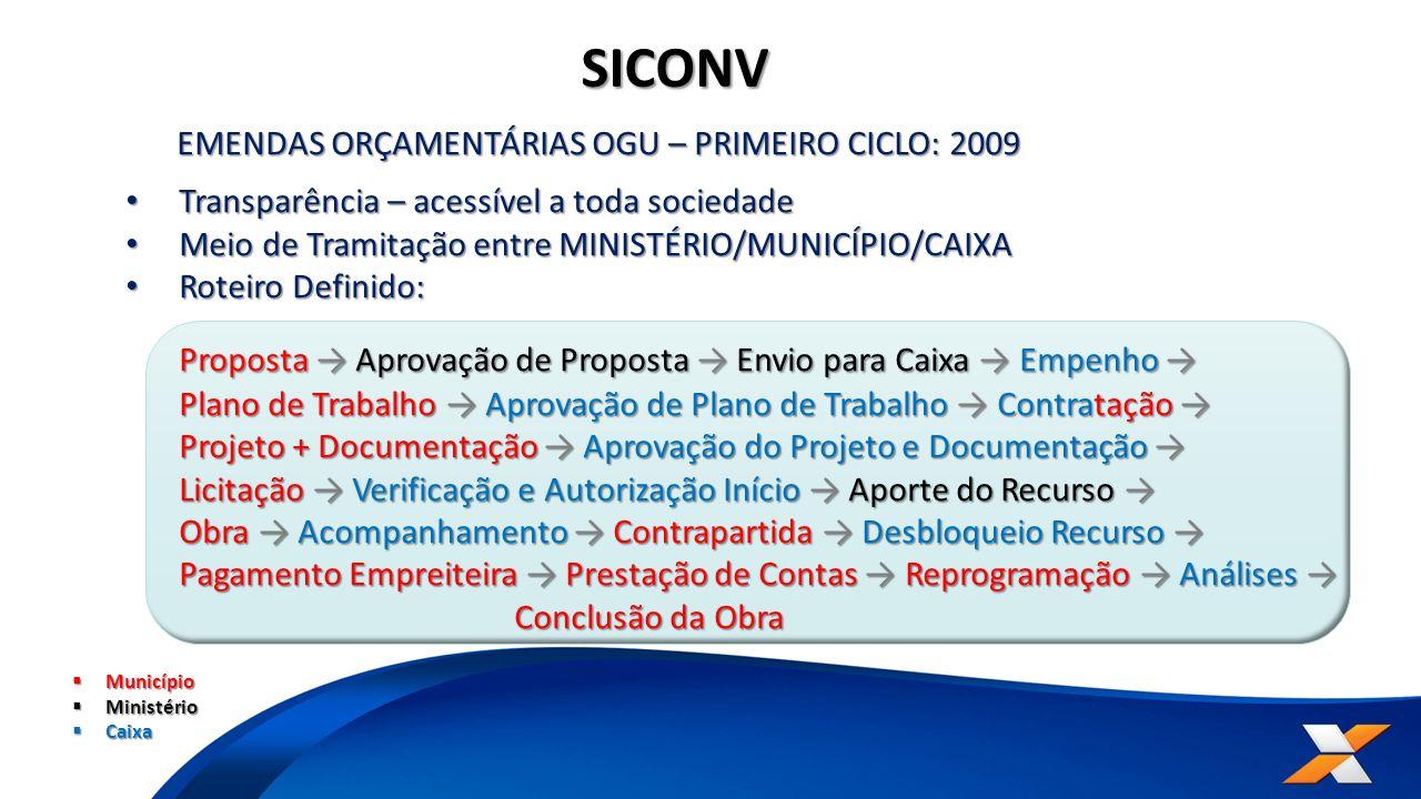 SICONV EMENDAS ORÇAMENTÁRIAS OGU – PRIMEIRO CICLO: 2009 Transparência – acessível a toda sociedade Transparência – acessível a toda sociedade Meio de