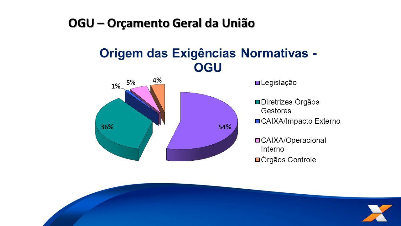 OGU – Orçamento Geral da União