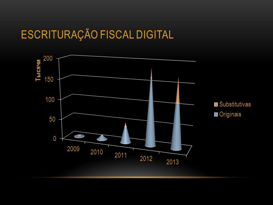 EFD-ICMS/IPI Obrigatoriedade por estabelecimento (Anexos às IN 33/2009 e IN 08/2011) A partir de 01.01.2012 – todos os contribuintes do ICMS submetidos ao regime normal de apuração do imposto