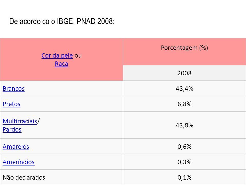 Cor da peleCor da pele ou Raça Raça Porcentagem (%) 2008 Brancos48,4% Pretos6,8% MultirraciaisMultirraciais/ Pardos Pardos 43,8% Amarelos0,6% Ameríndi