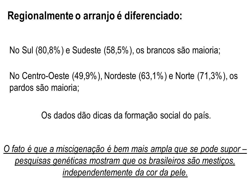 Regionalmente o arranjo é diferenciado: No Sul (80,8%) e Sudeste (58,5%), os brancos são maioria; No Centro-Oeste (49,9%), Nordeste (63,1%) e Norte (7