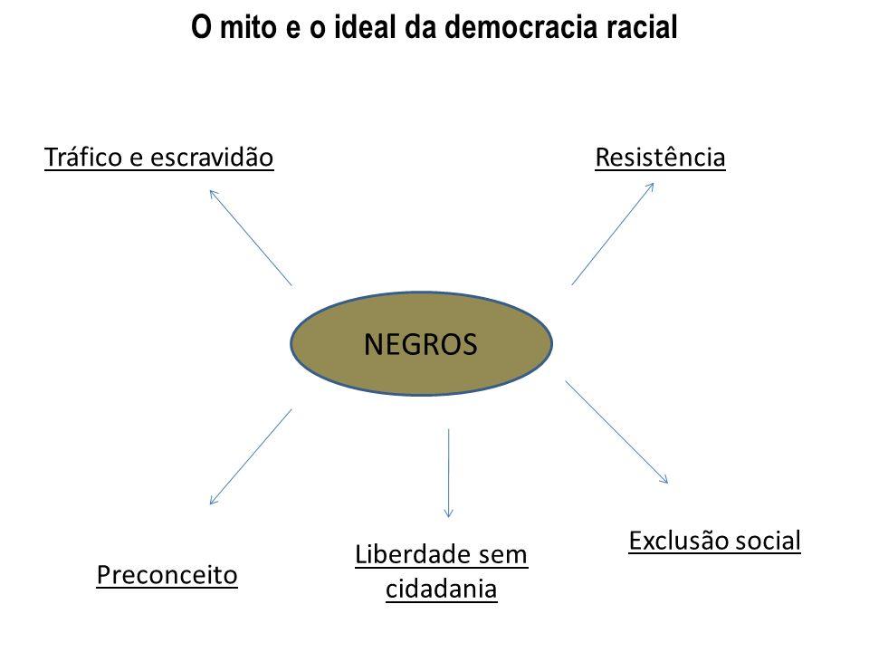 O mito e o ideal da democracia racial NEGROS Tráfico e escravidãoResistência Preconceito Liberdade sem cidadania Exclusão social