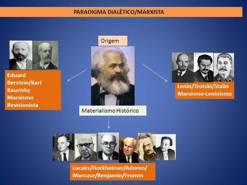 Origem Materialismo Histórico Eduard Berstein/Karl Kaustsky Marxismo Revisionista Lenin/Trotski/Stalin Marxismo-Leninismo Lucaks/Horkheimer/Adorno/ Ma