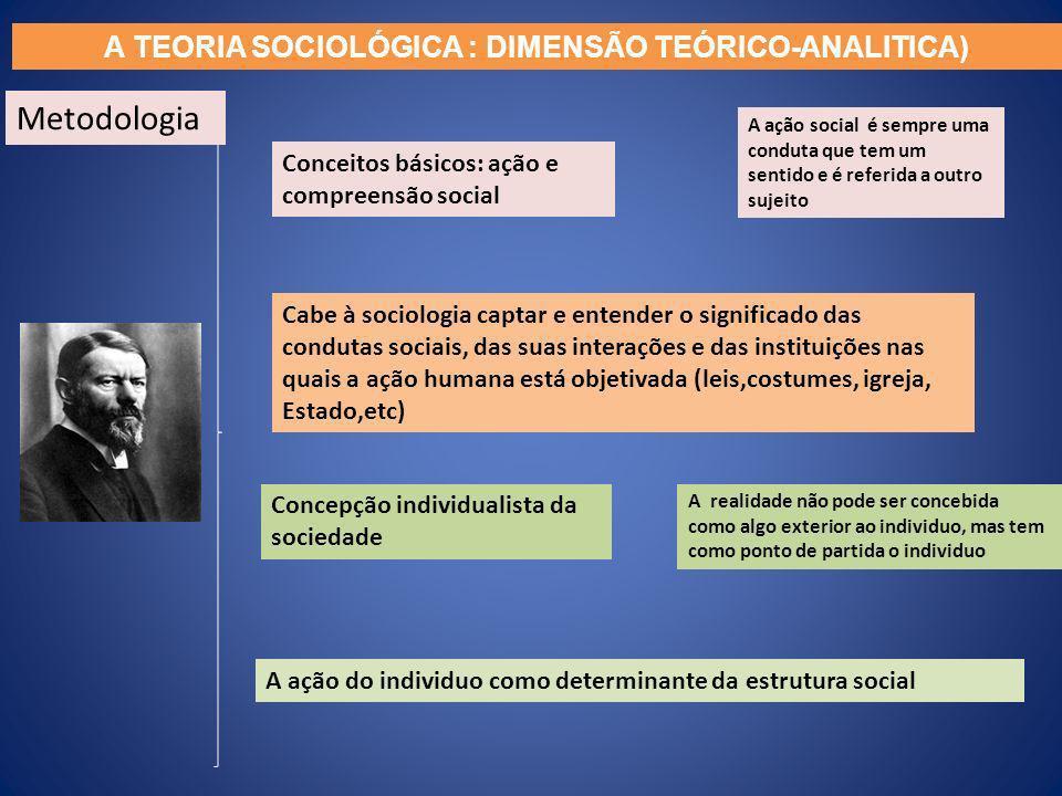 Conceitos básicos: ação e compreensão social A ação social é sempre uma conduta que tem um sentido e é referida a outro sujeito Cabe à sociologia capt