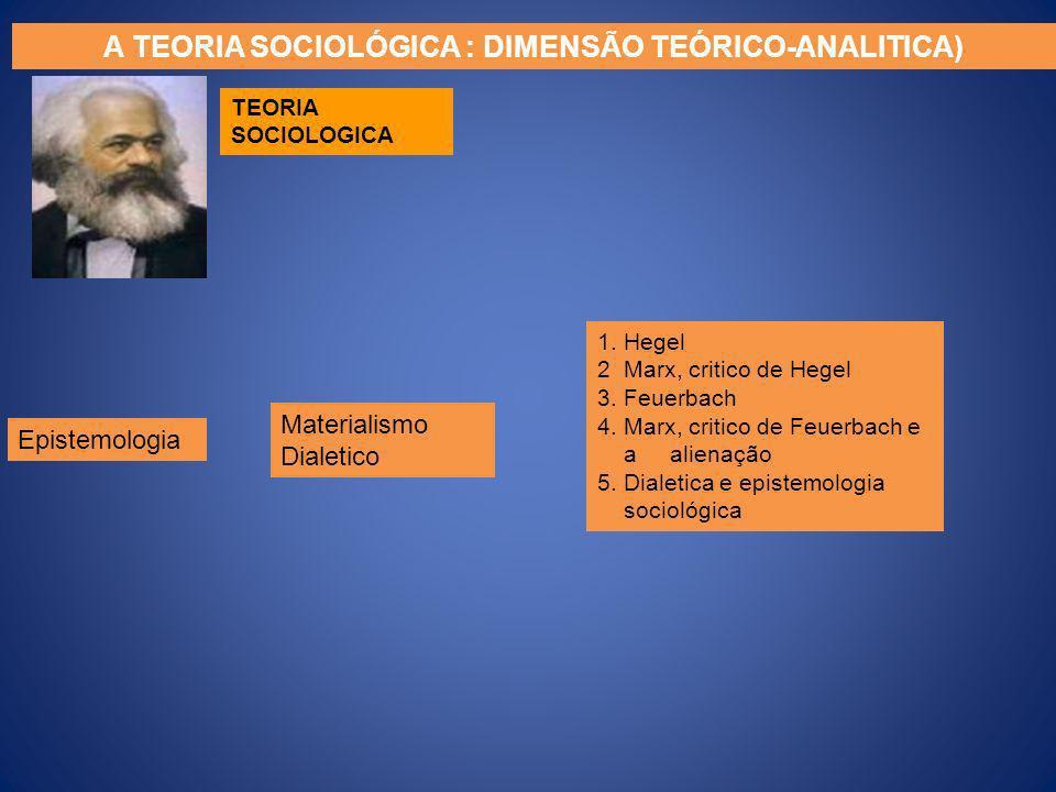 Materialismo Dialetico 1. Hegel 2 Marx, critico de Hegel 3. Feuerbach 4. Marx, critico de Feuerbach e a alienação 5. Dialetica e epistemologia socioló
