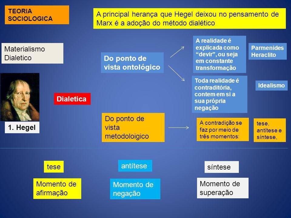 1. Hegel A principal herança que Hegel deixou no pensamento de Marx é a adoção do método dialético Do ponto de vista ontológico Dialetica A realidade