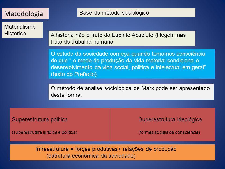 Materialismo Historico Base do método sociológico A historia não é fruto do Espirito Absoluto (Hegel) mas fruto do trabalho humano O estudo da socieda