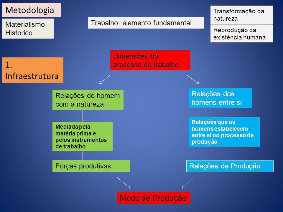1. Infraestrutura Trabalho: elemento fundamental Transformação da natureza Reprodução da existência humana Dimensões do processo de trabalho Relações