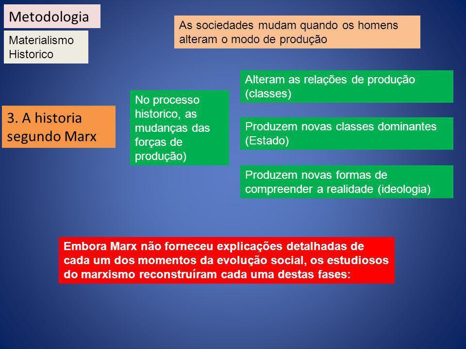 Metodologia Materialismo Historico 3. A historia segundo Marx As sociedades mudam quando os homens alteram o modo de produção No processo historico, a