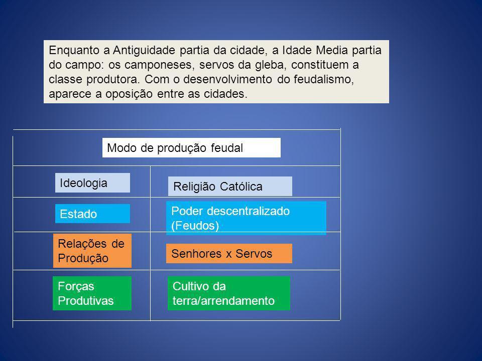 Modo de produção feudal Ideologia Estado Relações de Produção Forças Produtivas Religião Católica Poder descentralizado (Feudos) Senhores x Servos Cul