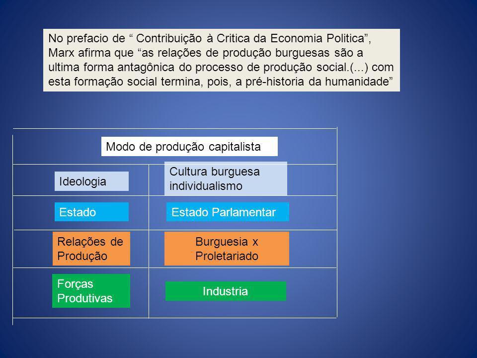 Modo de produção capitalista Ideologia Estado Relações de Produção Forças Produtivas Cultura burguesa individualismo Estado Parlamentar Burguesia x Pr