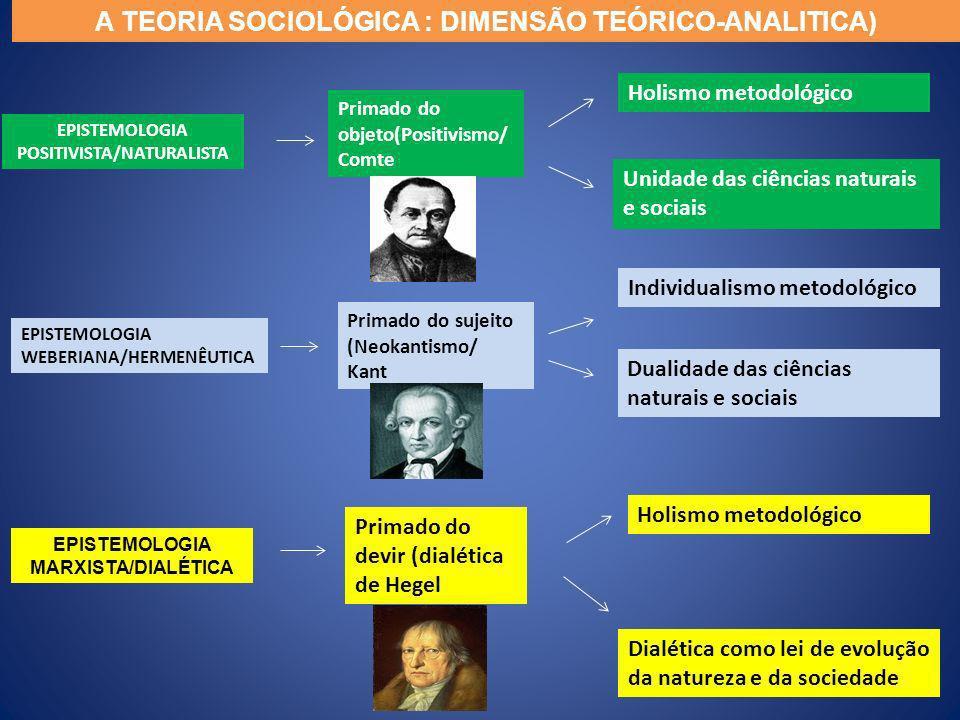 EPISTEMOLOGIA MARXISTA/DIALÉTICA EPISTEMOLOGIA POSITIVISTA/NATURALISTA EPISTEMOLOGIA WEBERIANA/HERMENÊUTICA Primado do devir (dialética de Hegel Holis