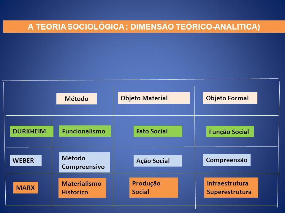 Método Materialismo Historico Funcionalismo Método Compreensivo Produção Social Fato Social Ação Social Objeto MaterialObjeto Formal Infraestrutura Su