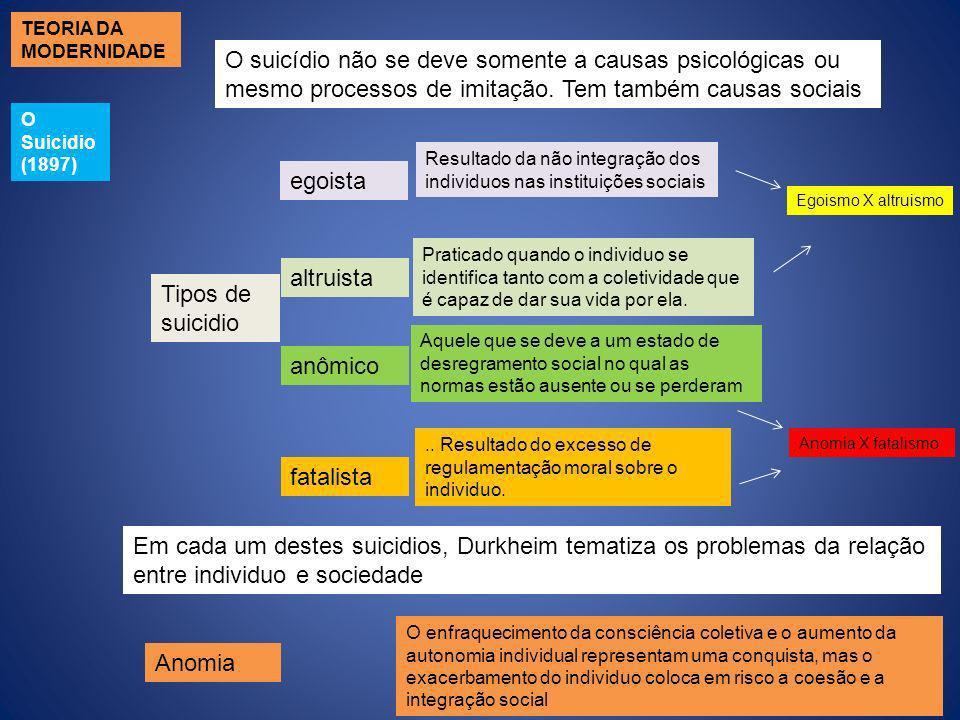 O Suicidio (1897) O suicídio não se deve somente a causas psicológicas ou mesmo processos de imitação. Tem também causas sociais Tipos de suicidio ego