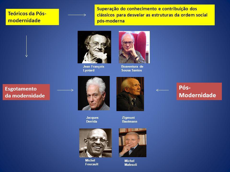 Esgotamento da modernidade Pós- Modernidade Jean François Lyotard Jacques Derrida Michel Foucault Boaventura de Sousa Santos Zigmunt Bautmann Michel M