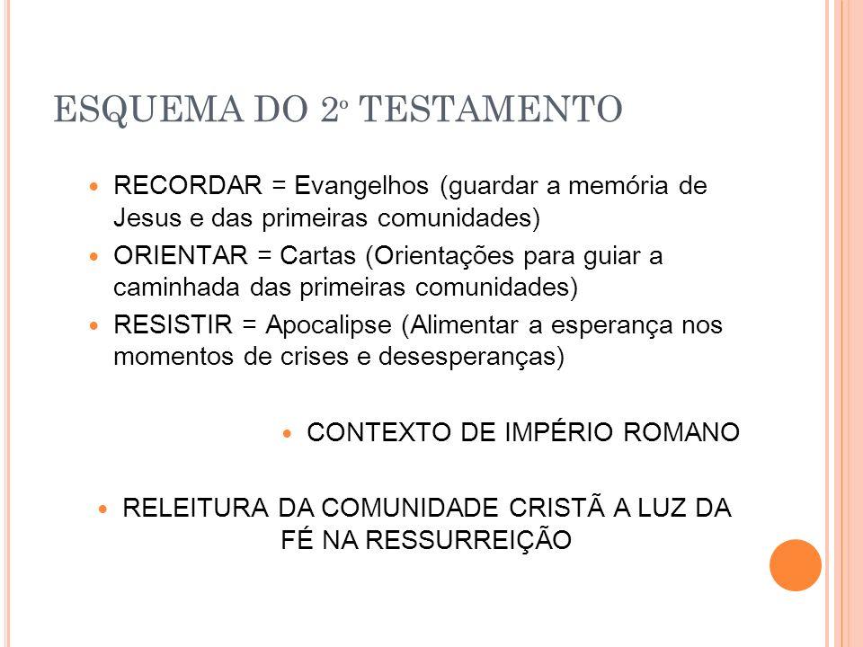 ESQUEMA DO 2 º TESTAMENTO RECORDAR = Evangelhos (guardar a memória de Jesus e das primeiras comunidades) ORIENTAR = Cartas (Orientações para guiar a caminhada das primeiras comunidades) RESISTIR = Apocalipse (Alimentar a esperança nos momentos de crises e desesperanças) CONTEXTO DE IMPÉRIO ROMANO RELEITURA DA COMUNIDADE CRISTÃ A LUZ DA FÉ NA RESSURREIÇÃO