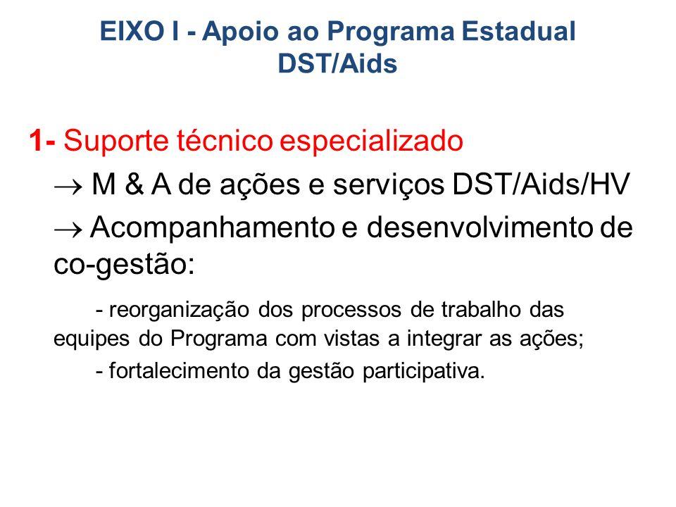 EIXO I - Apoio ao Programa Estadual DST/Aids 1- Suporte técnico especializado M & A de ações e serviços DST/Aids/HV Acompanhamento e desenvolvimento de co-gestão: - reorganização dos processos de trabalho das equipes do Programa com vistas a integrar as ações; - fortalecimento da gestão participativa.