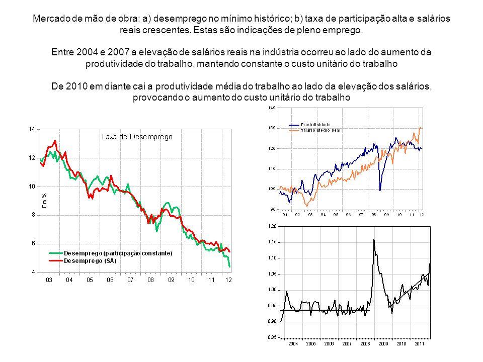 Mercado de mão de obra: a) desemprego no mínimo histórico; b) taxa de participação alta e salários reais crescentes. Estas são indicações de pleno emp