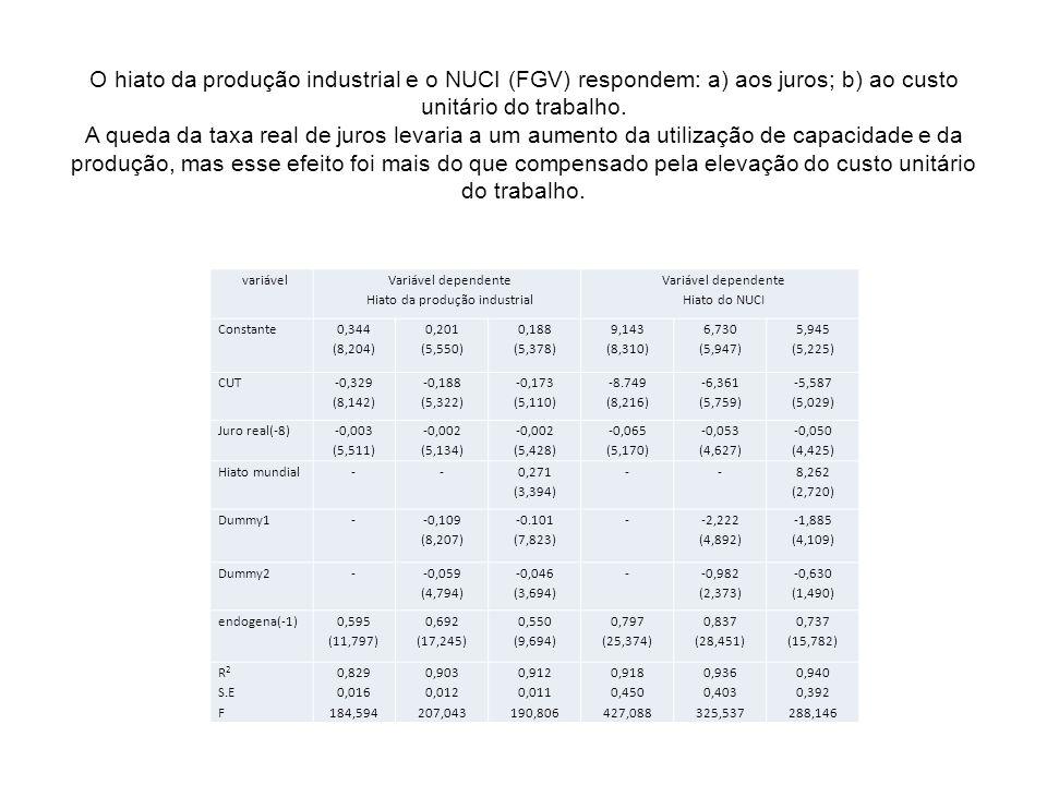 O hiato da produção industrial e o NUCI (FGV) respondem: a) aos juros; b) ao custo unitário do trabalho. A queda da taxa real de juros levaria a um au