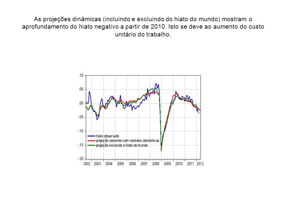 As projeções dinâmicas (incluindo e excluindo do hiato do mundo) mostram o aprofundamento do hiato negativo a partir de 2010. Isto se deve ao aumento