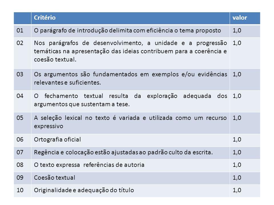 Critériovalor 01O parágrafo de introdução delimita com eficiência o tema proposto1,0 02Nos parágrafos de desenvolvimento, a unidade e a progressão temáticas na apresentação das ideias contribuem para a coerência e coesão textual.