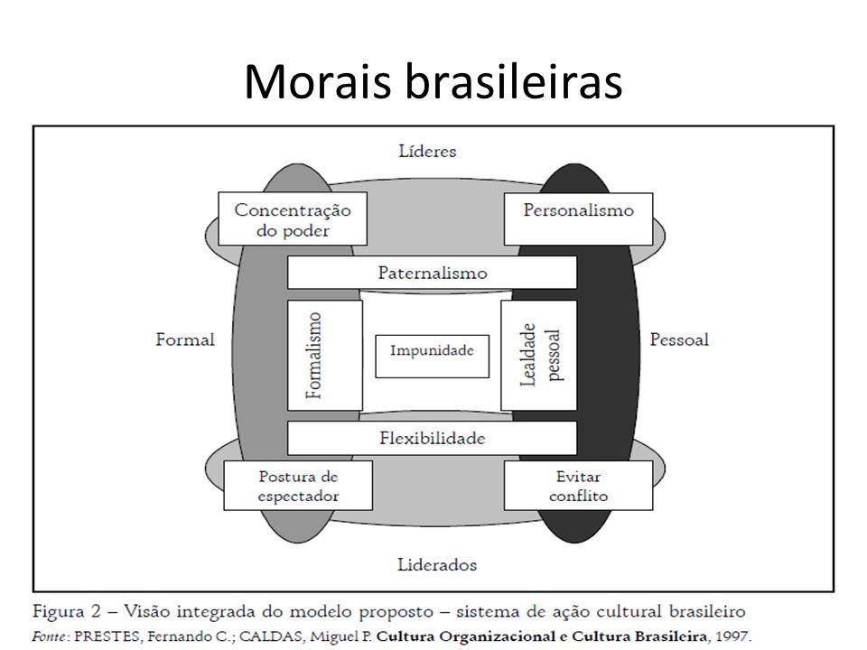 Morais Brasileiras Moral da integridade – honra, idoneidade, lealdade, legalidade, respeito ao próximo; Moral do oportunismo – imaginário oficioso, convivência interesseira.