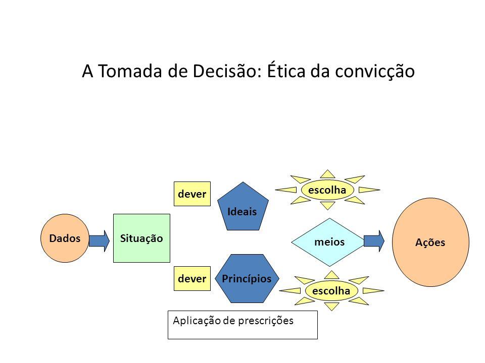 A Tomada de Decisão: Ética da convicção Como sou brasileiro, sinto-me obrigado a amar a minha pátria e defendê-la se esta for agredida; Como sou empregado, tenho de vestir a camisa da empresa;