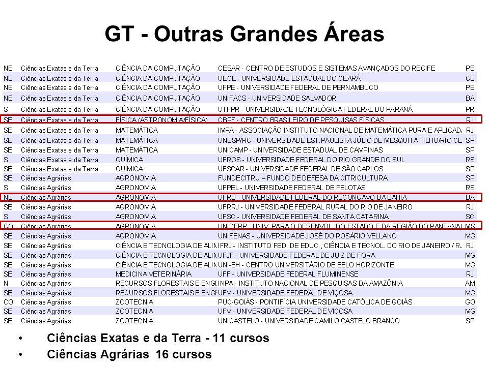 GT - Outras Grandes Áreas Ciências Exatas e da Terra - 11 cursos Ciências Agrárias 16 cursos