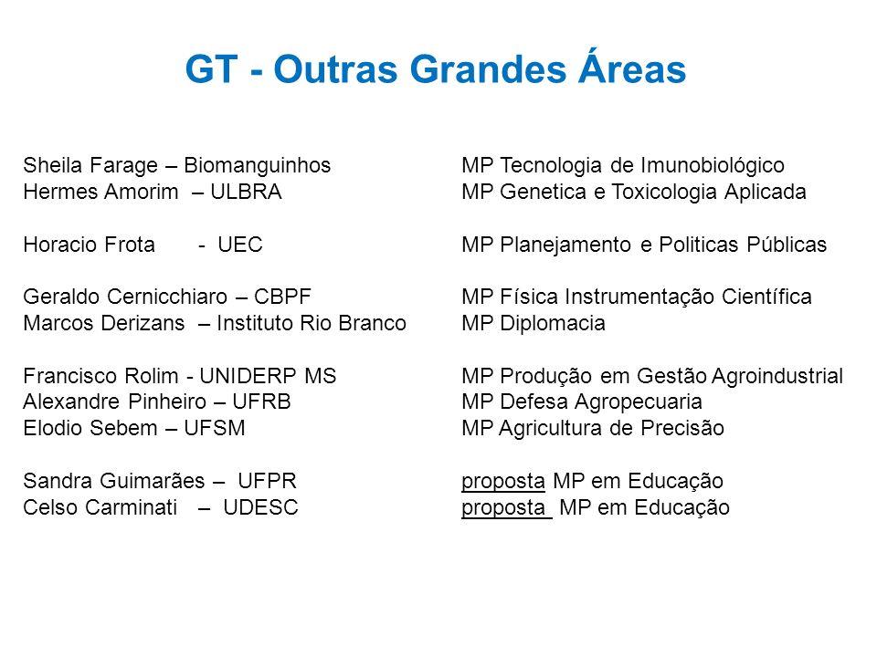GT - Outras Grandes Áreas Sheila Farage – BiomanguinhosMP Tecnologia de Imunobiológico Hermes Amorim – ULBRA MP Genetica e Toxicologia Aplicada Horaci