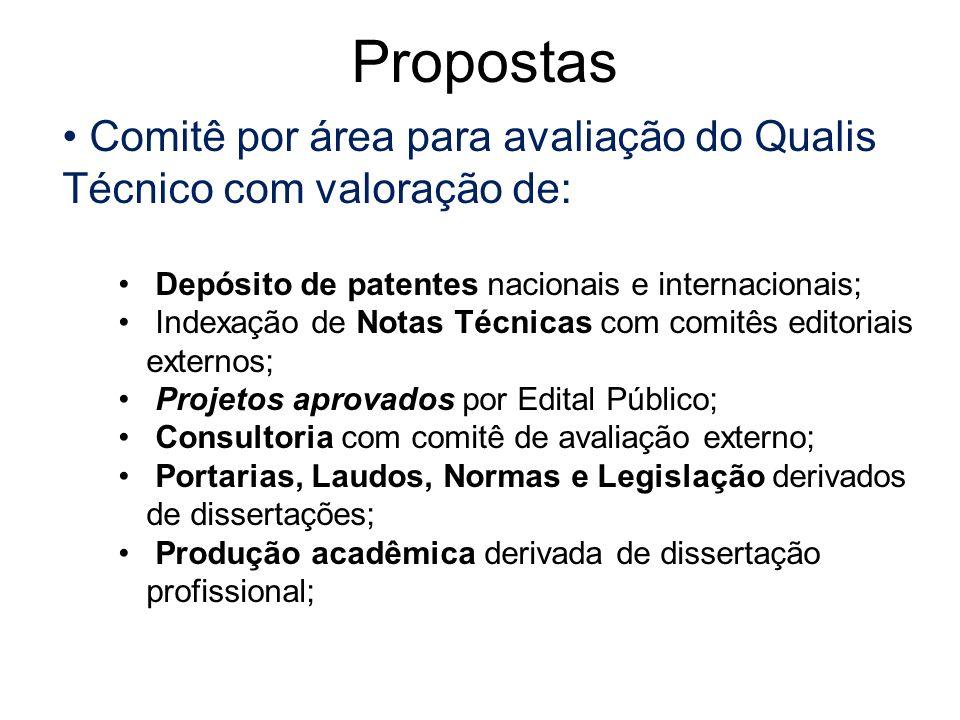 Comitê por área para avaliação do Qualis Técnico com valoração de: Depósito de patentes nacionais e internacionais; Indexação de Notas Técnicas com co