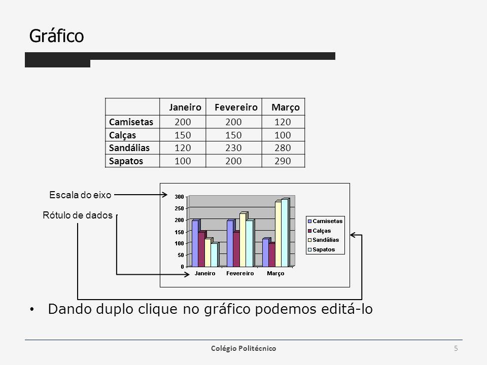 Gráfico Dando duplo clique no gráfico podemos editá-lo Colégio Politécnico5 Janeiro Fevereiro Março Camisetas200 120 Calças150 100 Sandálias120230280